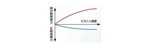 減衰力特性図.jpg